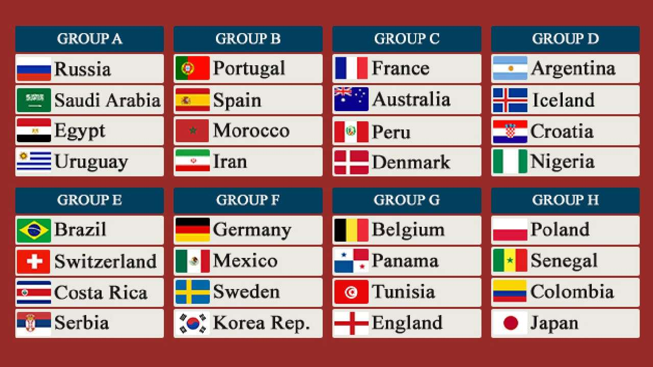 How do fifa world cup groups work