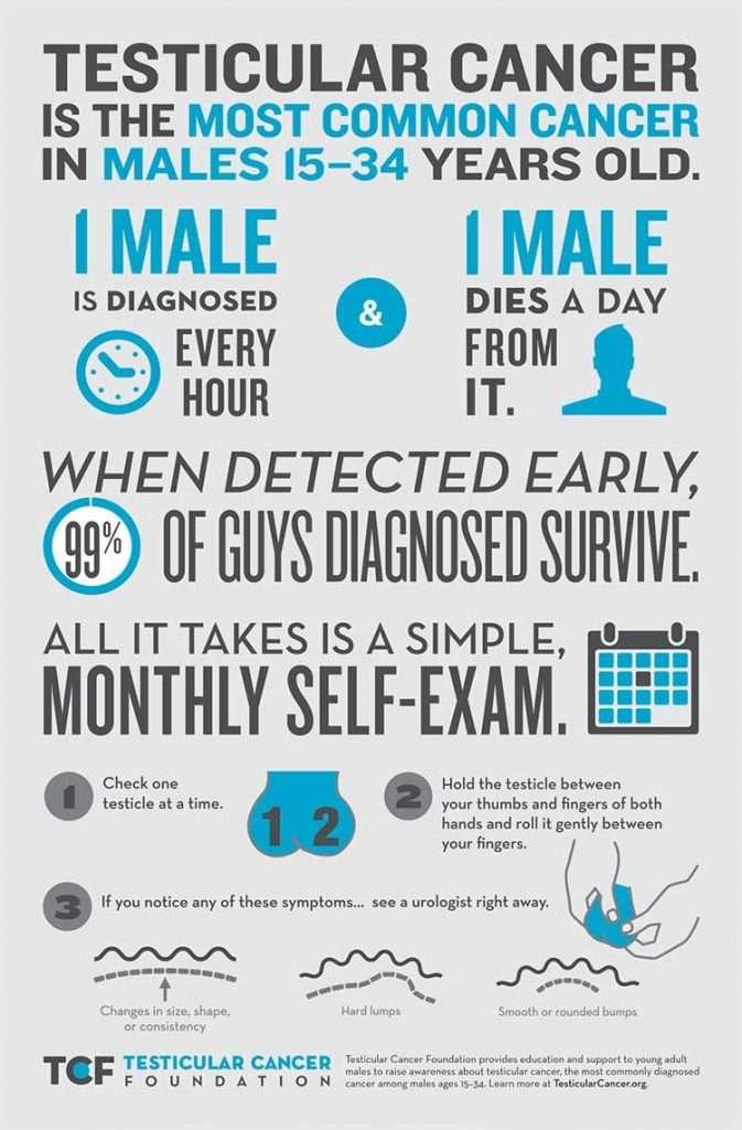 5 Self Checks Men Should Be Doing at Home